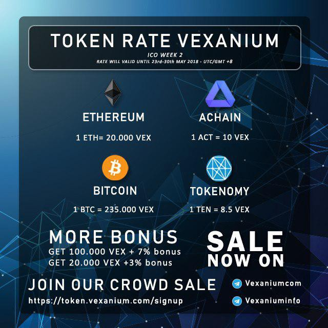 How To Purchase VEX Token By Using TEN Via Indodax