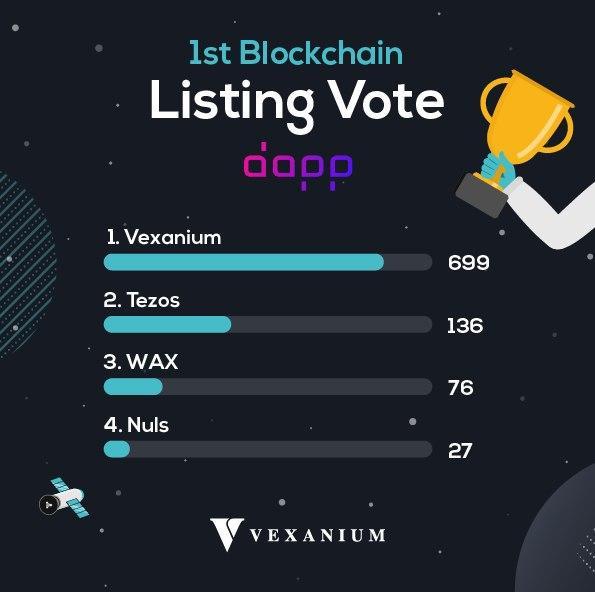 1st Blockchain Listing Vote Dapp.com