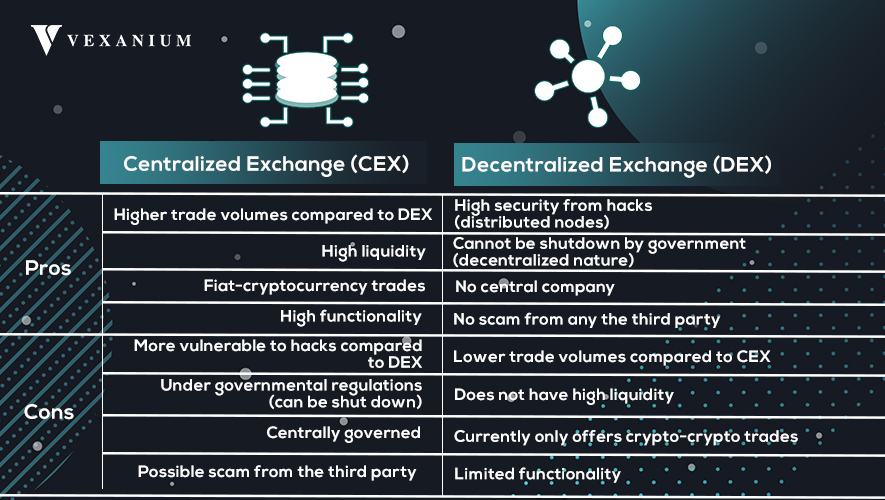centralized and decentralized exchange