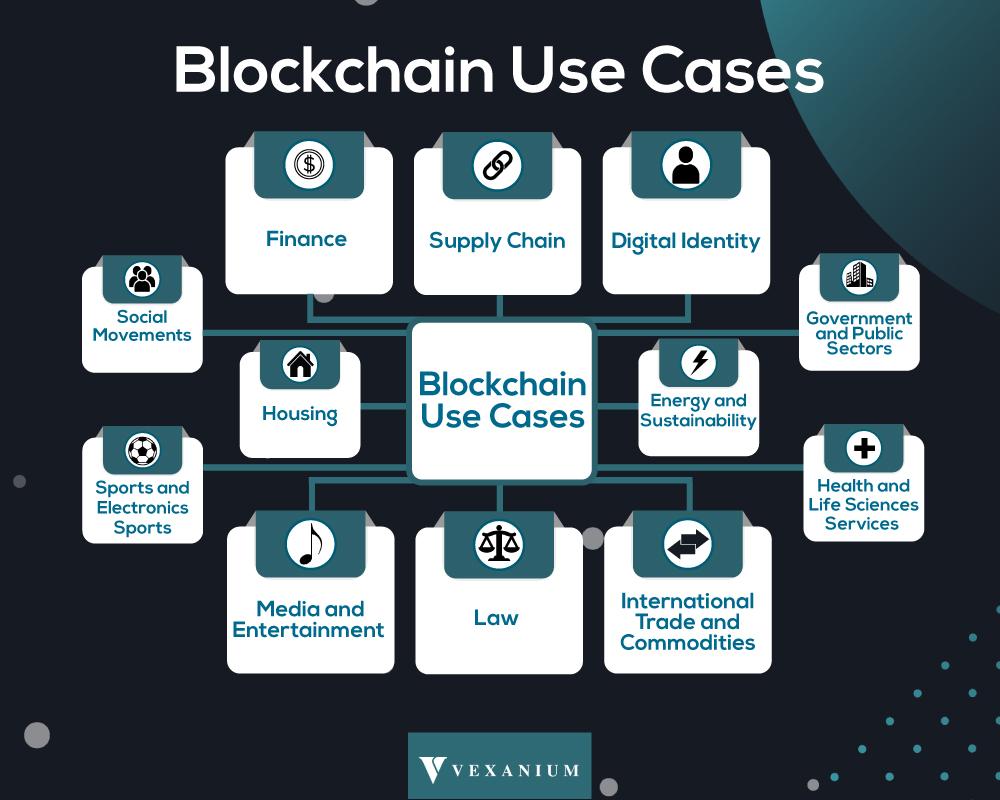 vexanium-blockchain-use-case
